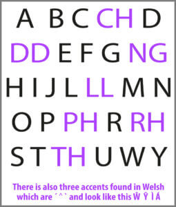 Welsh alphabet